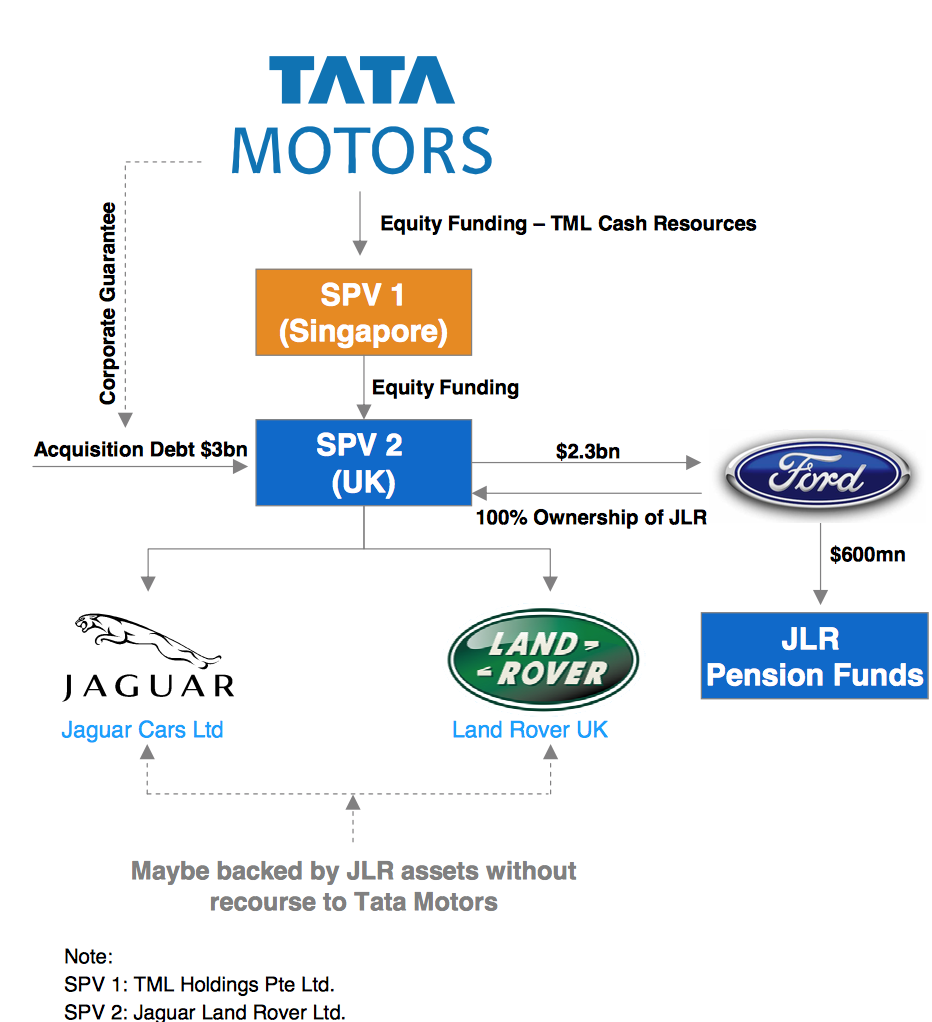 TATA acquisition of Jaguar Landrover